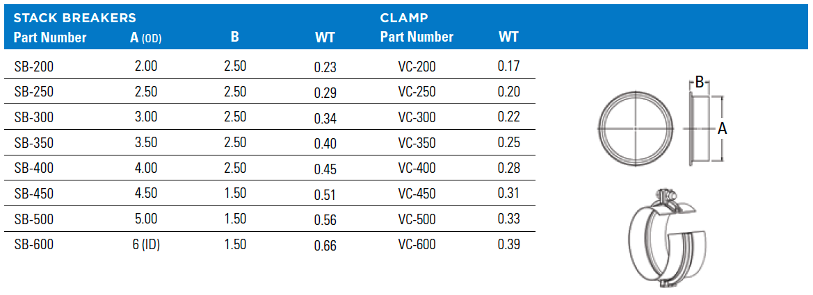 StackBreaks_Clamps_chart