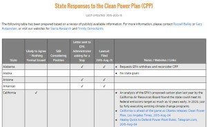 Click table to see state CPP responses.