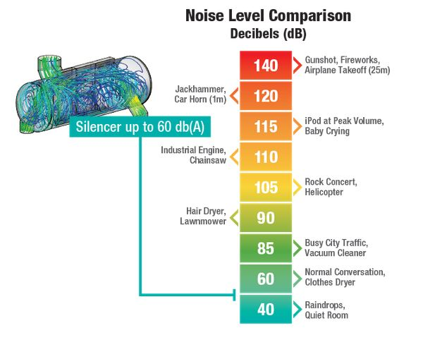 noise level comparison - 1